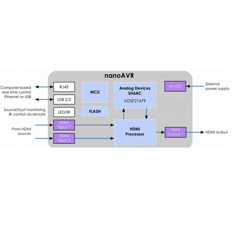 MiniDSP_nanoAVR_DL_diagram