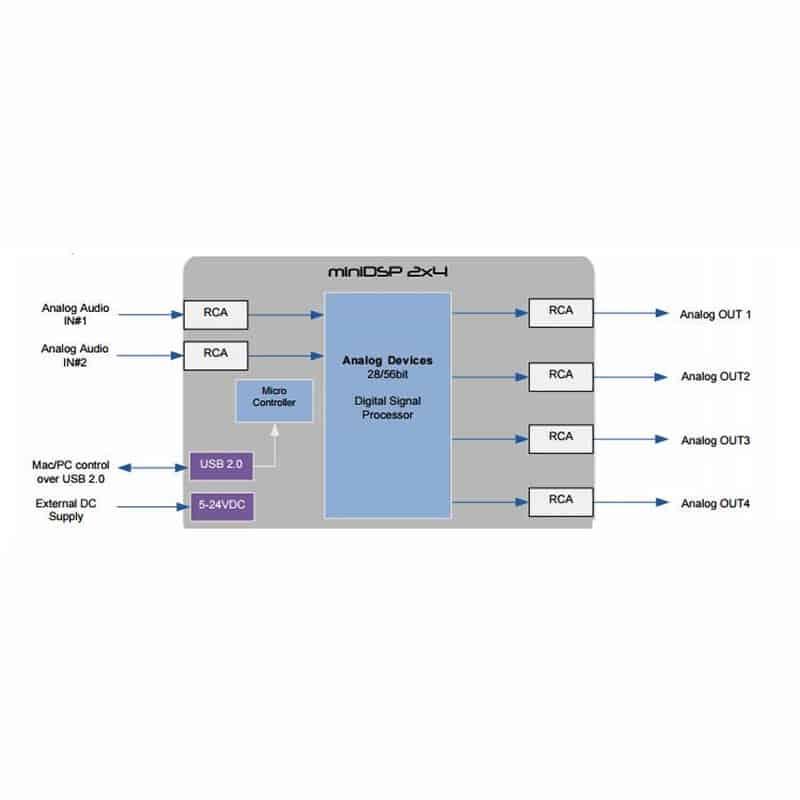 mini DSP 2X4 schema